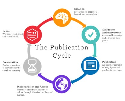 A diagram of the scholarly communications process